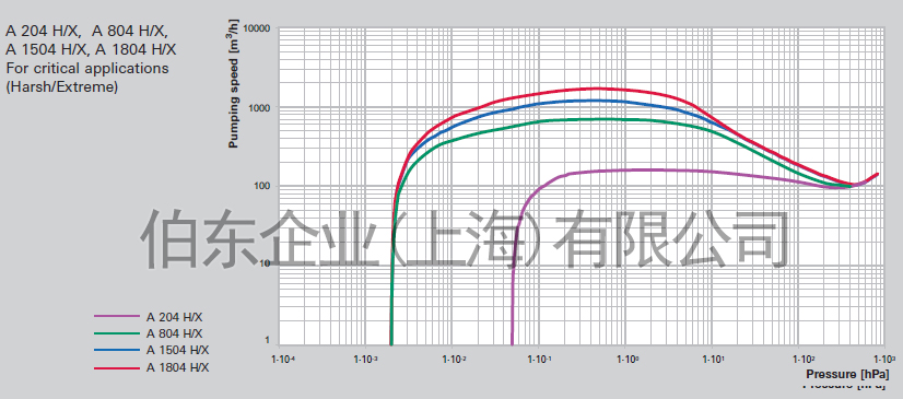 上海伯东 Adixen 干式真空泵