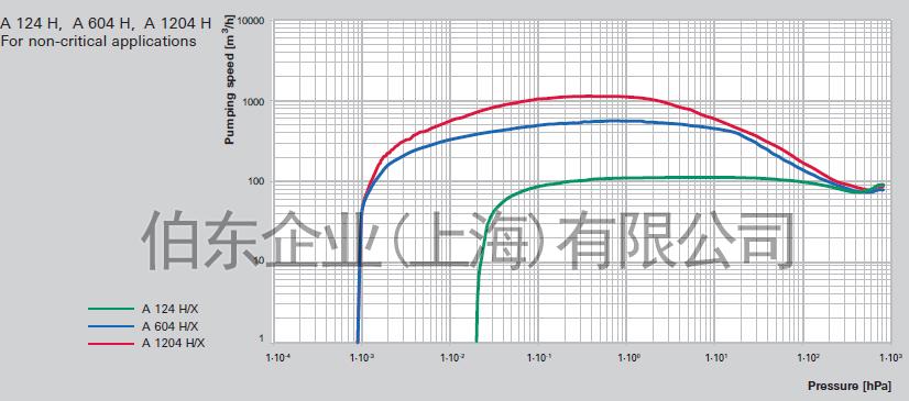 上海伯东干式真空泵 Adixen