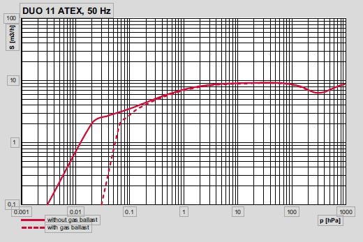 伯東公司Pfeiffer 普發防爆型雙級旋片泵 DUO 11 ATEX