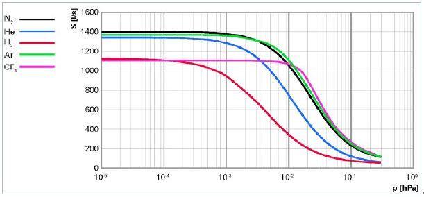 涡轮分子泵 HiPace 1500U