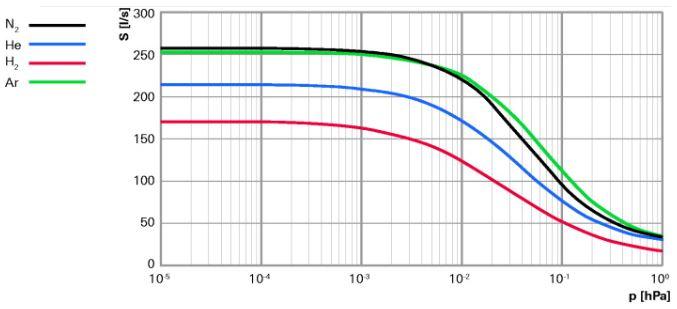 磁懸浮分子泵 HiPace 300 M