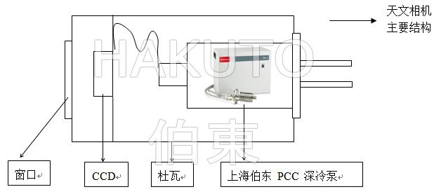 PCC 緊湊型深冷泵為天文相機 CCD 探測器提供超低溫
