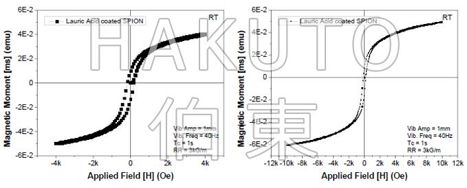 月桂酸包覆的 SPION 样品(样品尺寸 60 mm3) 磁滞回线