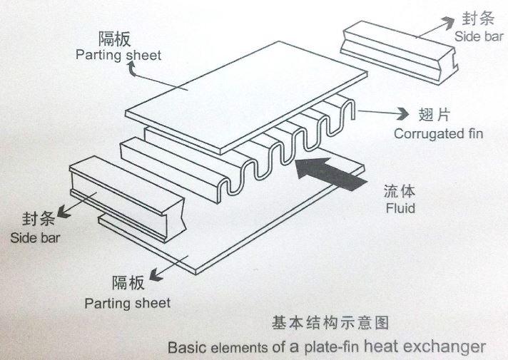 铝制板翅式换热器检漏