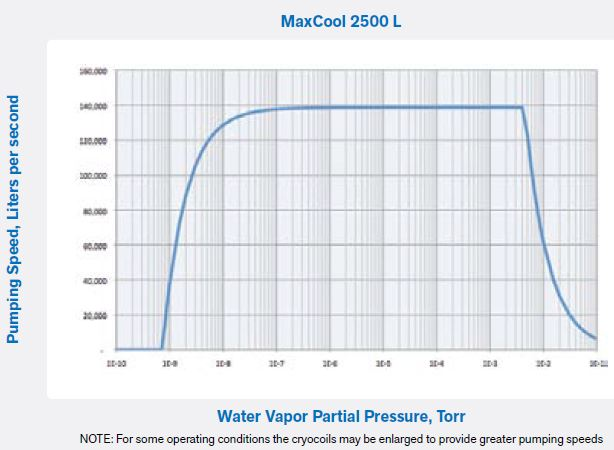 上海伯东 Polycold MaxCool 2500 L 水汽深冷泵