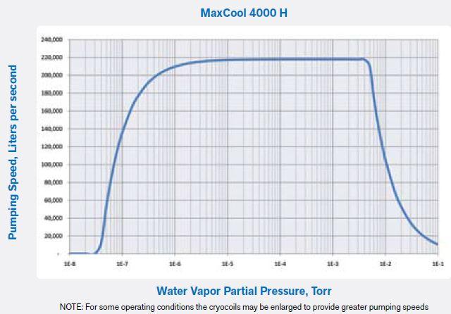 上海伯�  Polycold MaxCool 4000 H 水汽深冷泵